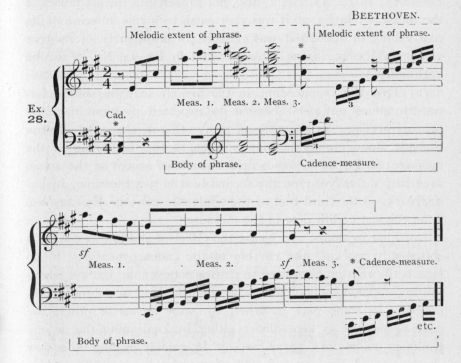 Example 28.  Fragment of Beethoven.